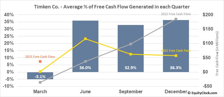 Timken Co. (NYSE:TKR) Free Cash Flow Seasonality