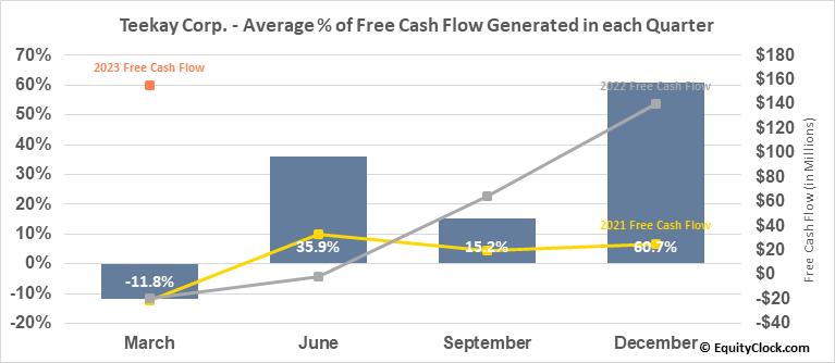 Teekay Corp. (NYSE:TK) Free Cash Flow Seasonality