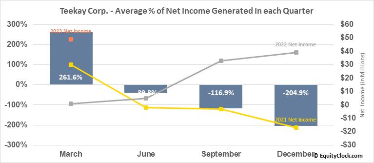 Teekay Corp. (NYSE:TK) Net Income Seasonality
