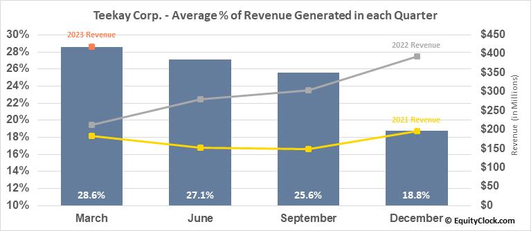 Teekay Corp. (NYSE:TK) Revenue Seasonality
