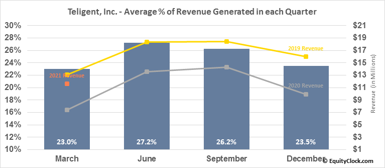 Teligent, Inc. (NASD:TLGT) Revenue Seasonality