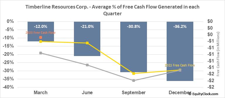 Timberline Resources Corp. (OTCMKT:TLRS) Free Cash Flow Seasonality