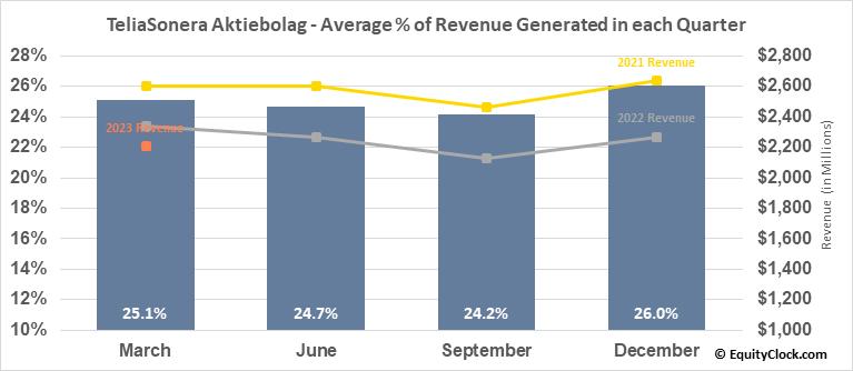 TeliaSonera Aktiebolag (OTCMKT:TLSNY) Revenue Seasonality