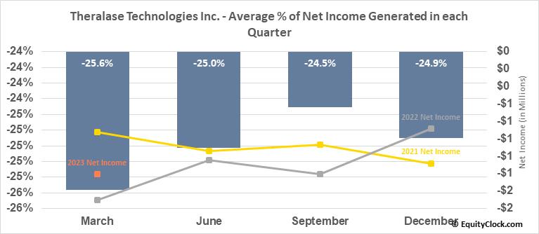 Theralase Technologies Inc. (TSXV:TLT.V) Net Income Seasonality