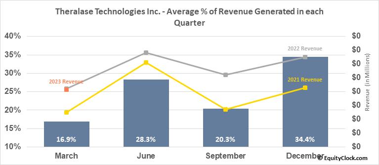 Theralase Technologies Inc. (TSXV:TLT.V) Revenue Seasonality