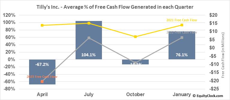 Tilly's Inc. (NYSE:TLYS) Free Cash Flow Seasonality
