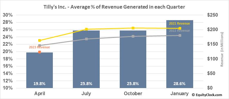 Tilly's Inc. (NYSE:TLYS) Revenue Seasonality