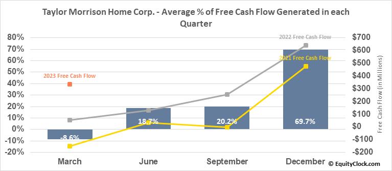 Taylor Morrison Home Corp. (NYSE:TMHC) Free Cash Flow Seasonality