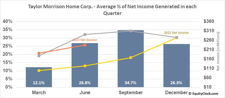 Taylor Morrison Home Corp. (NYSE:TMHC) Net Income Seasonality