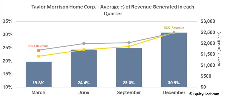 Taylor Morrison Home Corp. (NYSE:TMHC) Revenue Seasonality