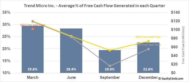 Trend Micro Inc. (OTCMKT:TMICY) Free Cash Flow Seasonality