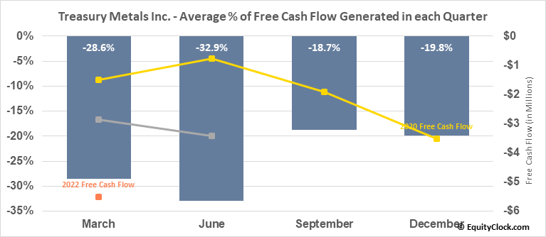 Treasury Metals Inc. (TSE:TML.TO) Free Cash Flow Seasonality
