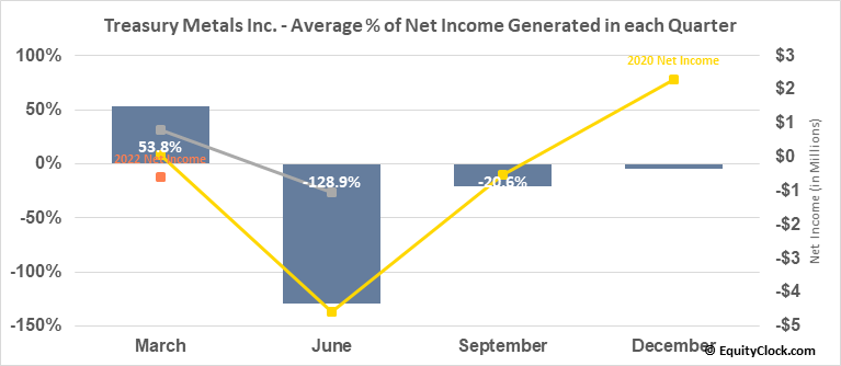Treasury Metals Inc. (TSE:TML.TO) Net Income Seasonality