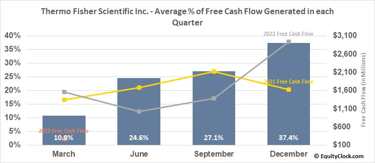 Thermo Fisher Scientific Inc. (NYSE:TMO) Free Cash Flow Seasonality