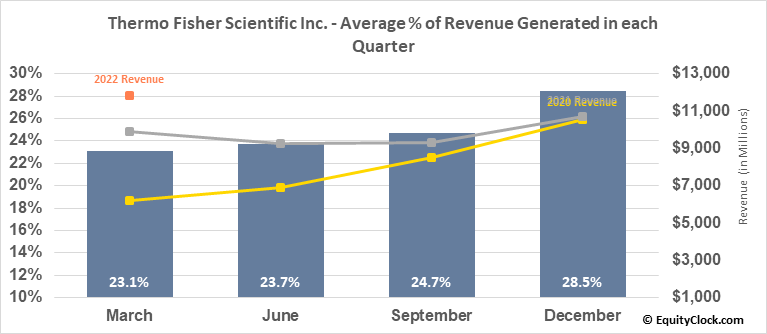 Thermo Fisher Scientific Inc. (NYSE:TMO) Revenue Seasonality