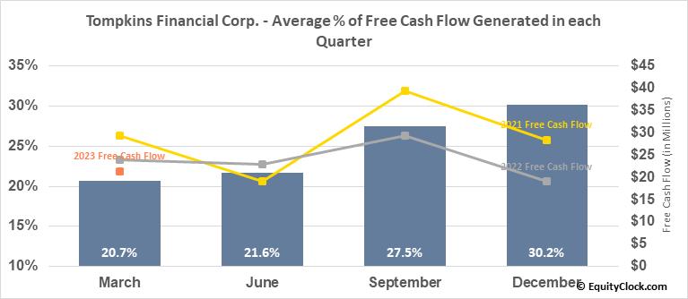 Tompkins Financial Corp. (AMEX:TMP) Free Cash Flow Seasonality