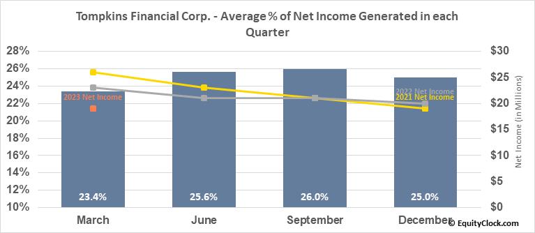 Tompkins Financial Corp. (AMEX:TMP) Net Income Seasonality