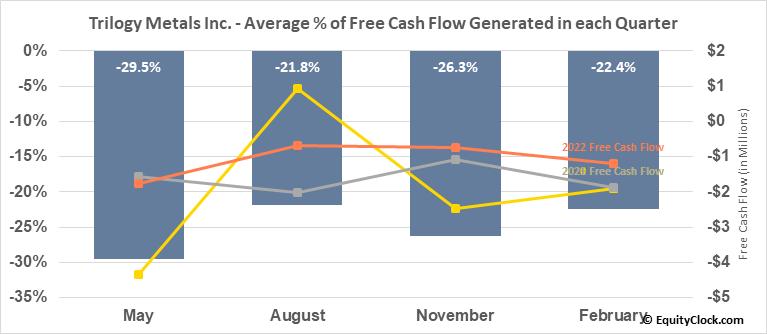 Trilogy Metals Inc. (TSE:TMQ.TO) Free Cash Flow Seasonality