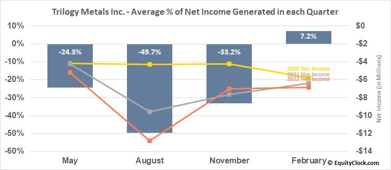 Trilogy Metals Inc. (TSE:TMQ.TO) Net Income Seasonality