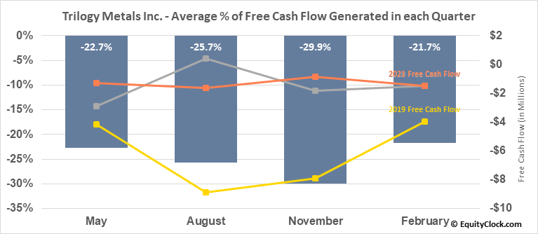 Trilogy Metals Inc. (AMEX:TMQ) Free Cash Flow Seasonality