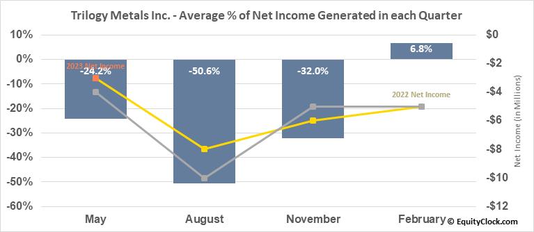 Trilogy Metals Inc. (AMEX:TMQ) Net Income Seasonality