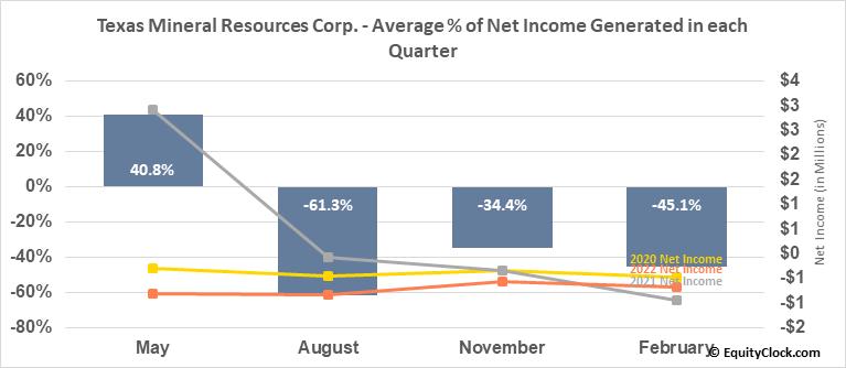 Texas Mineral Resources Corp. (OTCMKT:TMRC) Net Income Seasonality