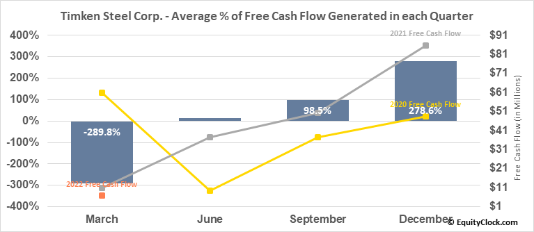 Timken Steel Corp. (NYSE:TMST) Free Cash Flow Seasonality