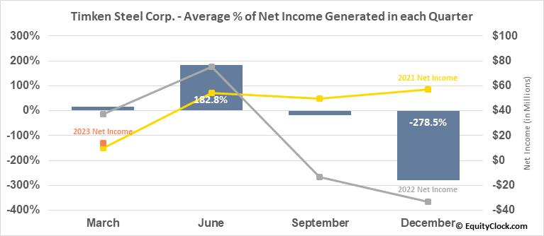 Timken Steel Corp. (NYSE:TMST) Net Income Seasonality