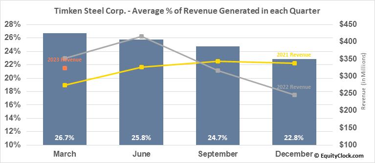 Timken Steel Corp. (NYSE:TMST) Revenue Seasonality