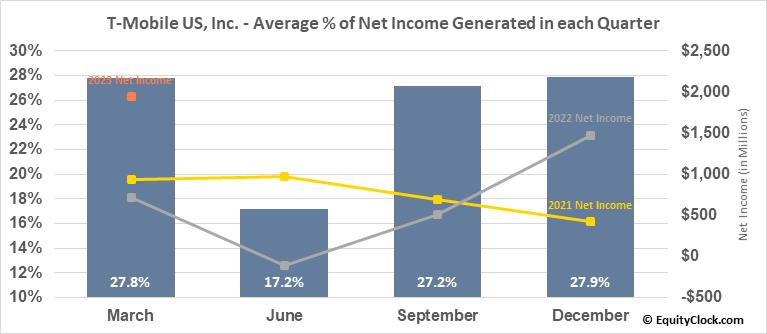 T-Mobile US, Inc. (NASD:TMUS) Net Income Seasonality