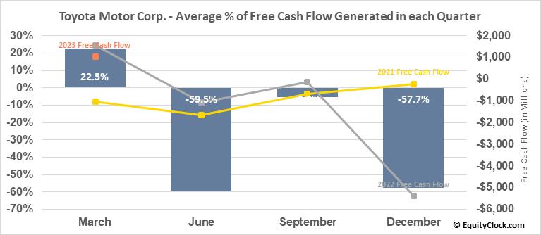 Toyota Motor Corp. (NYSE:TM) Free Cash Flow Seasonality