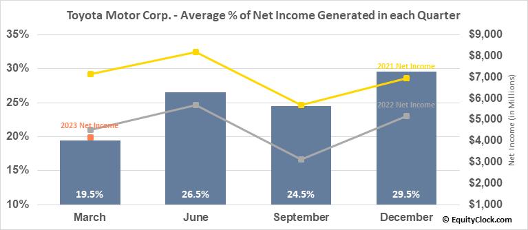 Toyota Motor Corp. (NYSE:TM) Net Income Seasonality