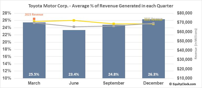 Toyota Motor Corp. (NYSE:TM) Revenue Seasonality