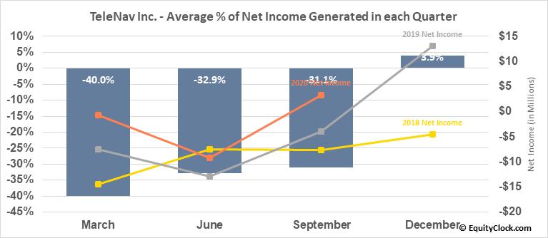 TeleNav Inc. (NASD:TNAV) Net Income Seasonality