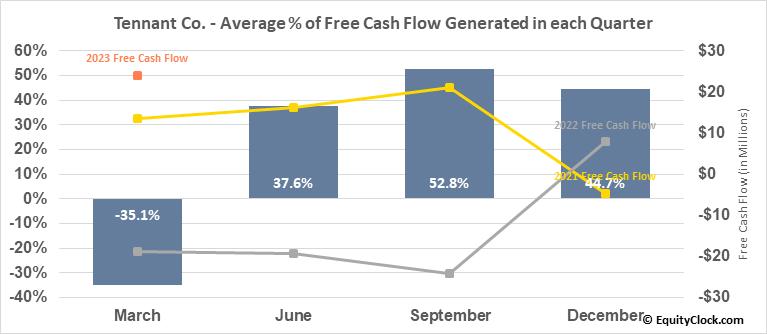 Tennant Co. (NYSE:TNC) Free Cash Flow Seasonality