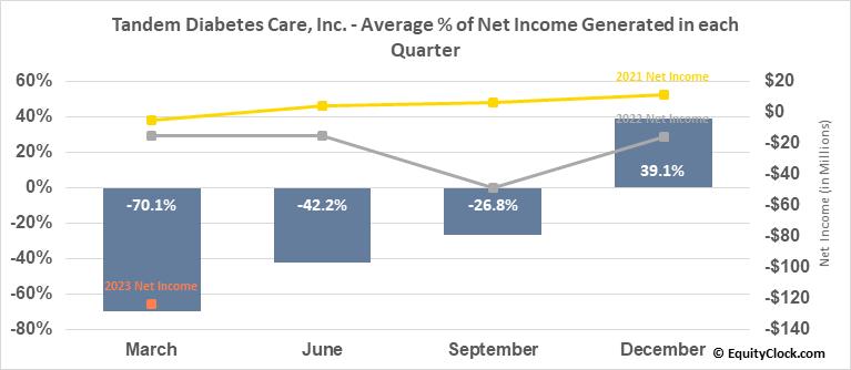 Tandem Diabetes Care, Inc. (NASD:TNDM) Net Income Seasonality