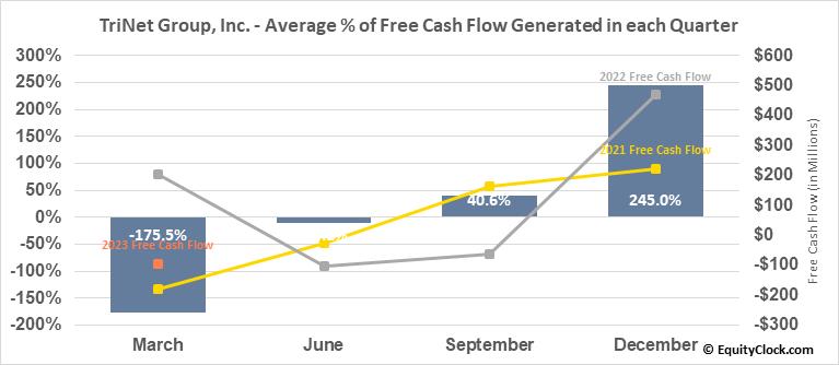 TriNet Group, Inc. (NYSE:TNET) Free Cash Flow Seasonality