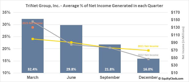 TriNet Group, Inc. (NYSE:TNET) Net Income Seasonality