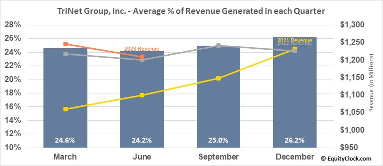 TriNet Group, Inc. (NYSE:TNET) Revenue Seasonality