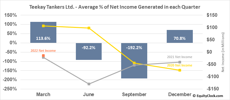 Teekay Tankers Ltd. (NYSE:TNK) Net Income Seasonality