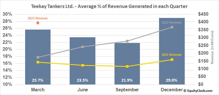 Teekay Tankers Ltd. (NYSE:TNK) Revenue Seasonality
