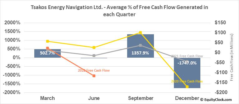 Tsakos Energy Navigation Ltd. (NYSE:TNP) Free Cash Flow Seasonality
