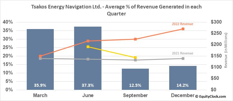 Tsakos Energy Navigation Ltd. (NYSE:TNP) Revenue Seasonality