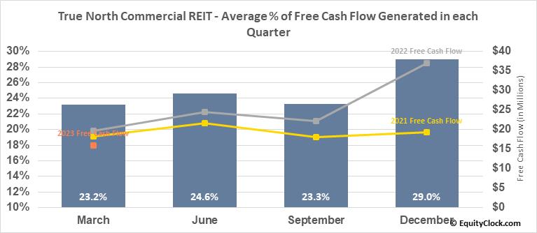 True North Commercial REIT (TSE:TNT/UN.TO) Free Cash Flow Seasonality