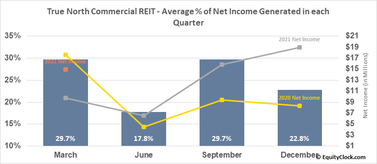 True North Commercial REIT (TSE:TNT/UN.TO) Net Income Seasonality