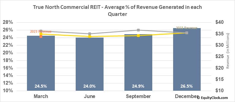 True North Commercial REIT (TSE:TNT/UN.TO) Revenue Seasonality