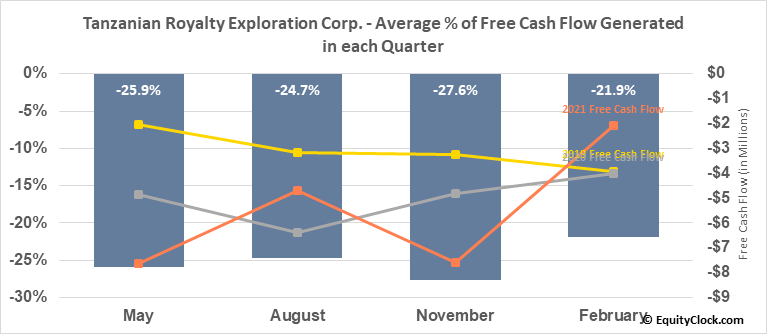 Tanzanian Royalty Exploration Corp. (TSE:TNX.TO) Free Cash Flow Seasonality