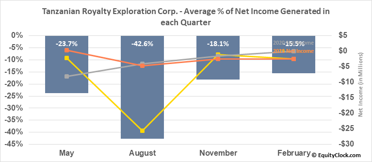 Tanzanian Royalty Exploration Corp. (TSE:TNX.TO) Net Income Seasonality