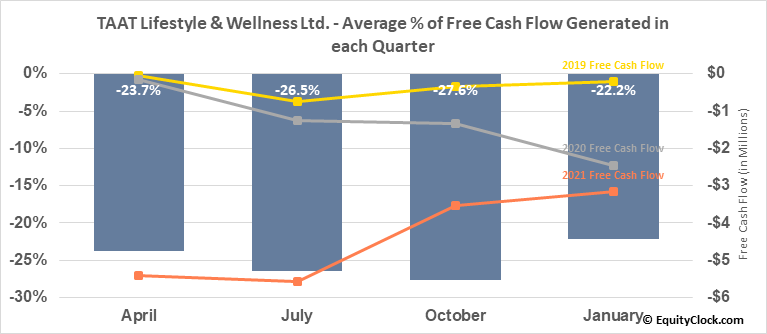 TAAT Lifestyle & Wellness Ltd. (OTCMKT:TOBAF) Free Cash Flow Seasonality