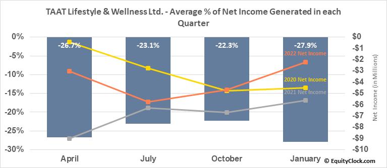 TAAT Lifestyle & Wellness Ltd. (OTCMKT:TOBAF) Net Income Seasonality